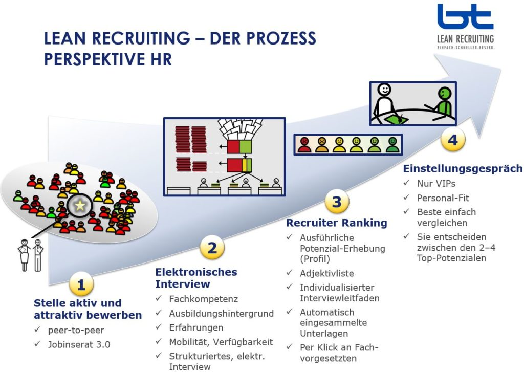 Lean Recruiting Prozess