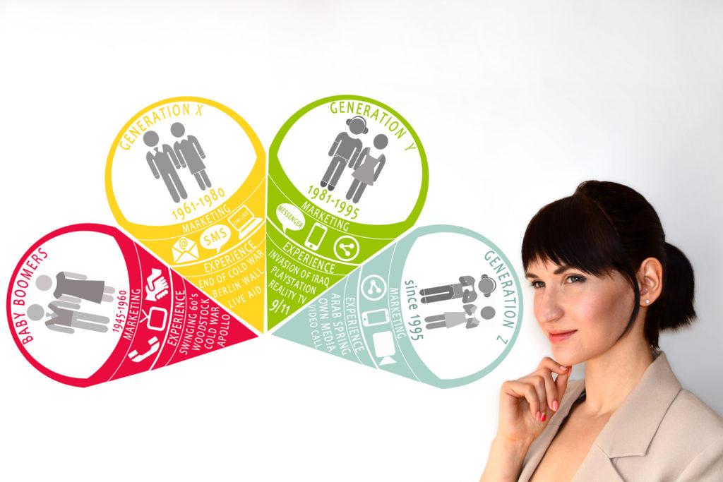Generation Y Generation X Generation Z Babyboomers Überblick, Marketing Generationen