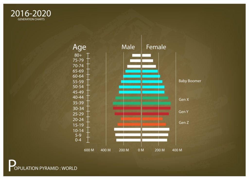 Generationen-Übersicht-Anteil