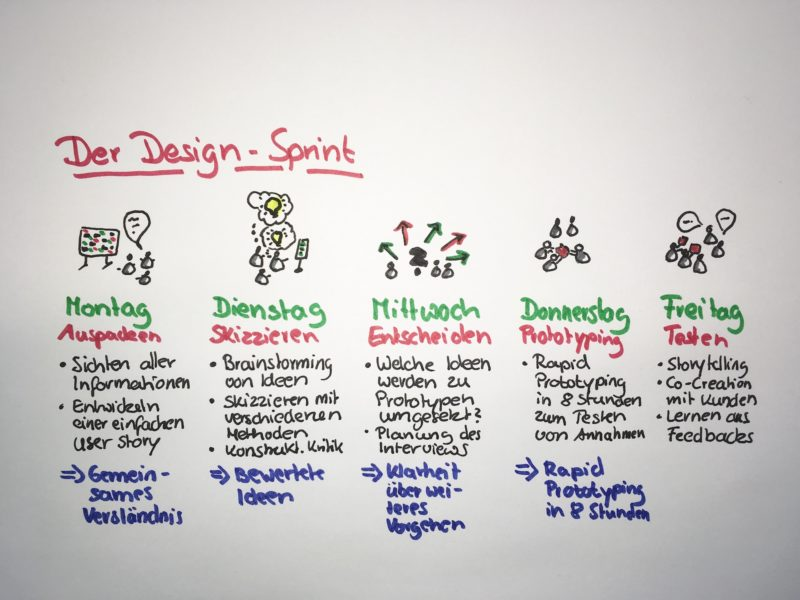 Agile Methoden: Design Sprint