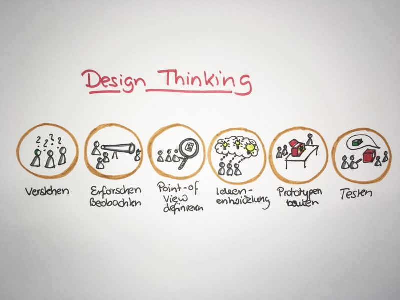 Agile Methoden: Design Thinking