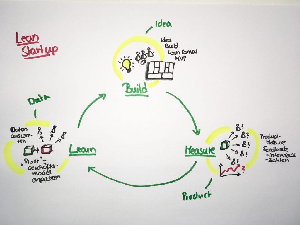 Agile Methoden im Vergleich: Lean Startup