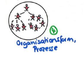 Unternehmenskultur Faktor 4 Organisation, Prozesse,