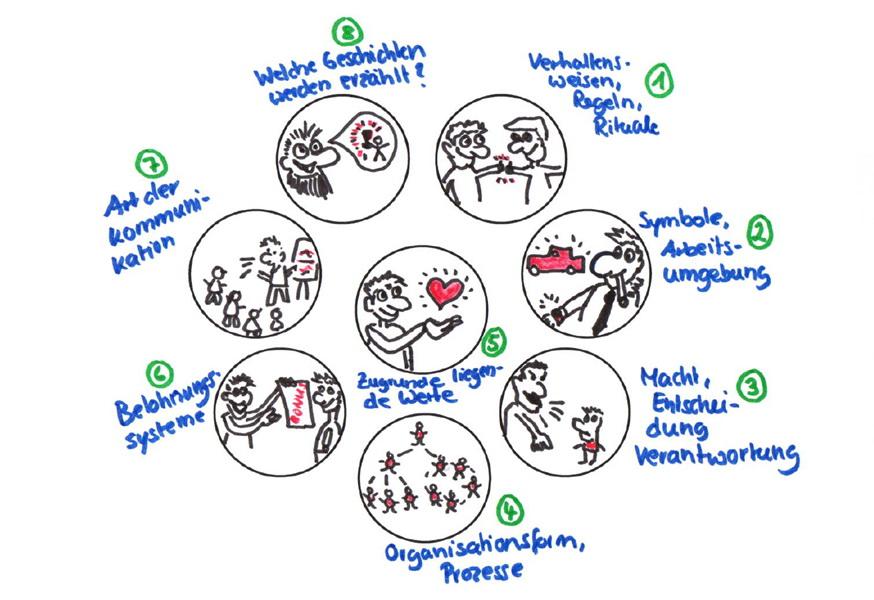 Die 8 Faktoren der Unternehmenskultur