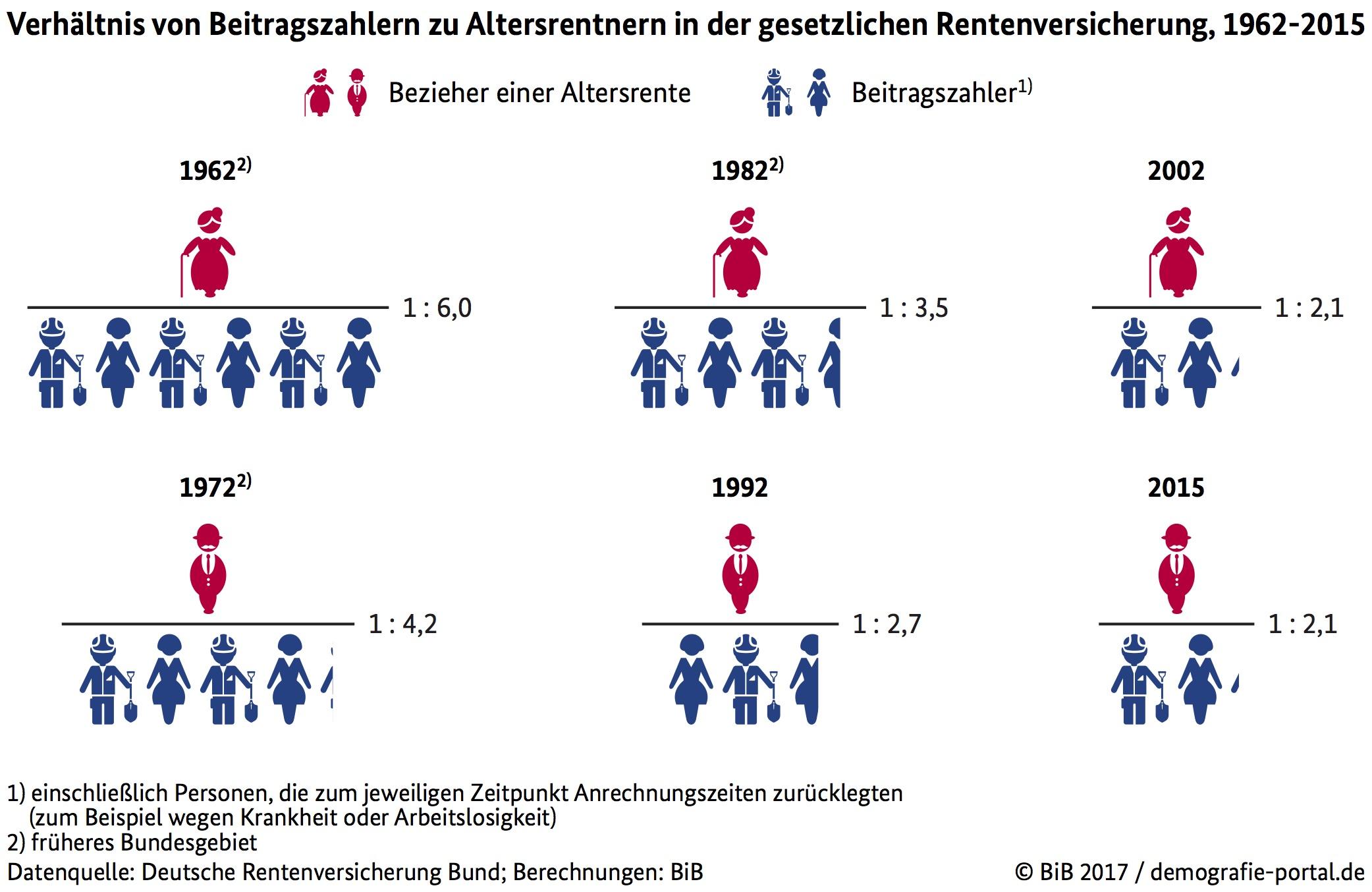 Demographischer Wandel Rente