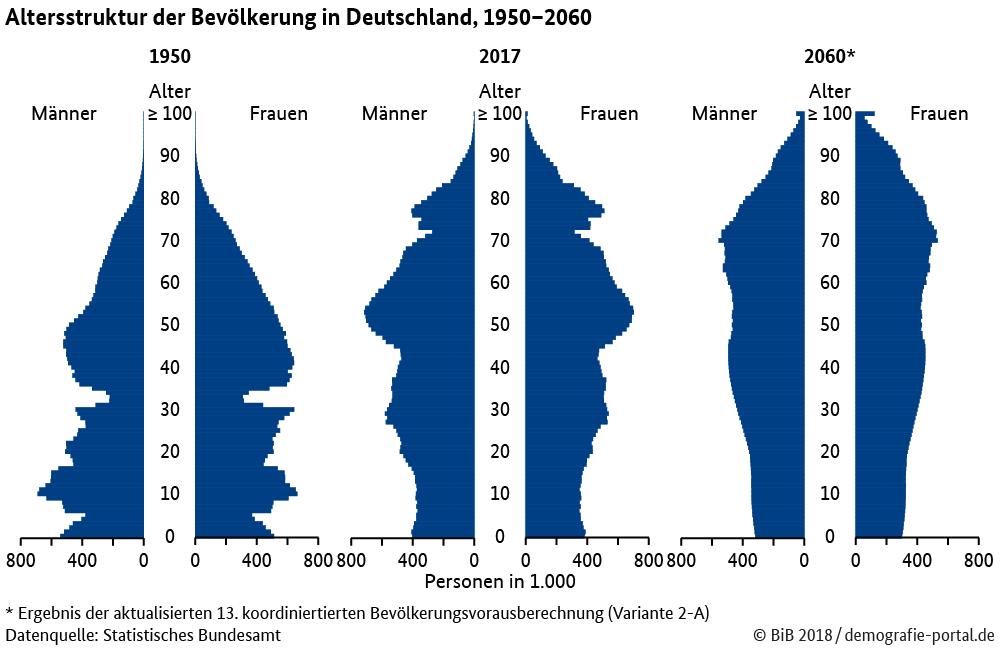 Altersstruktur Veraenderung demografie