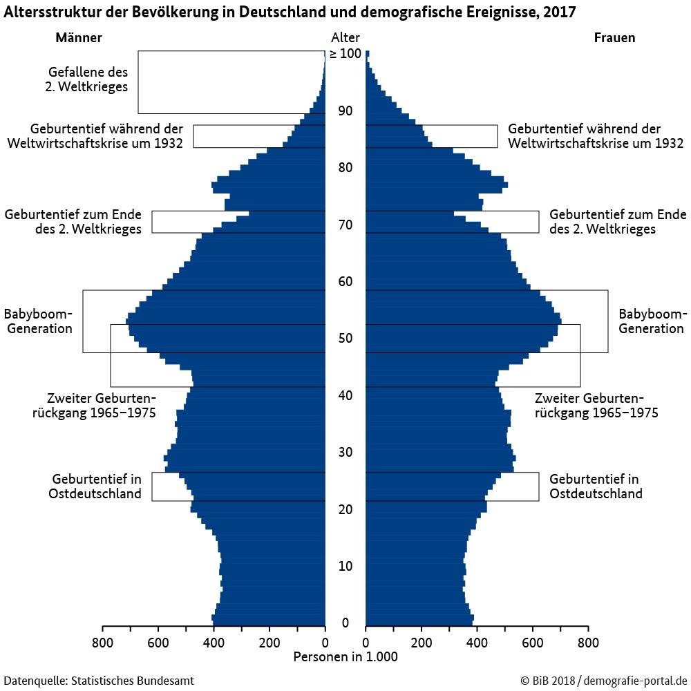Altersstruktur, demographischer Wandel