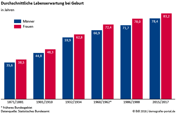 Lebenserwartung Demographie