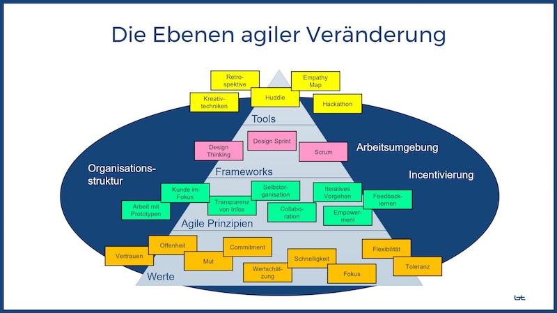 Agile Pyramide